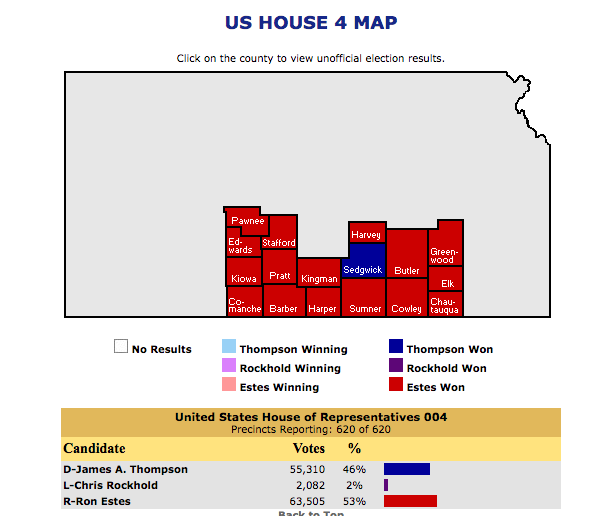 Republican wins surprisingly close Kansas congressional election