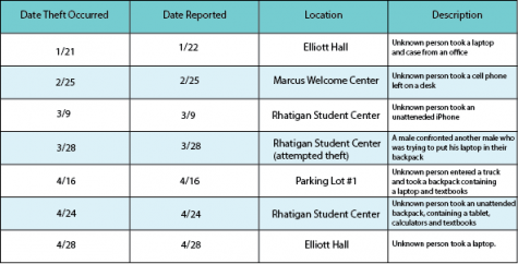 A look at the seven cases of theft involving electronics, as reported by the University Police Daily Crime Log.