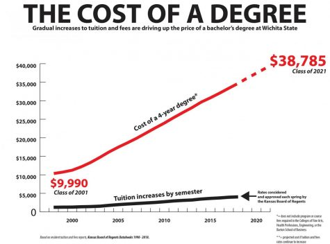The cost of a degree at Wichita State continues to climb, tuition and fees increase