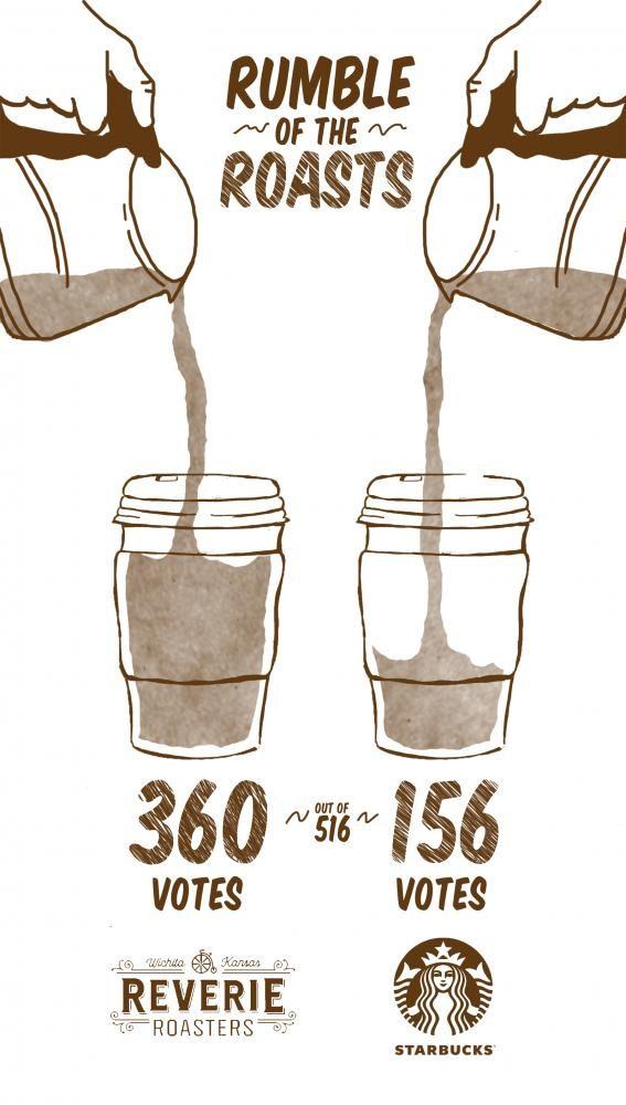 Reverie roasts Starbucks in coffee survey