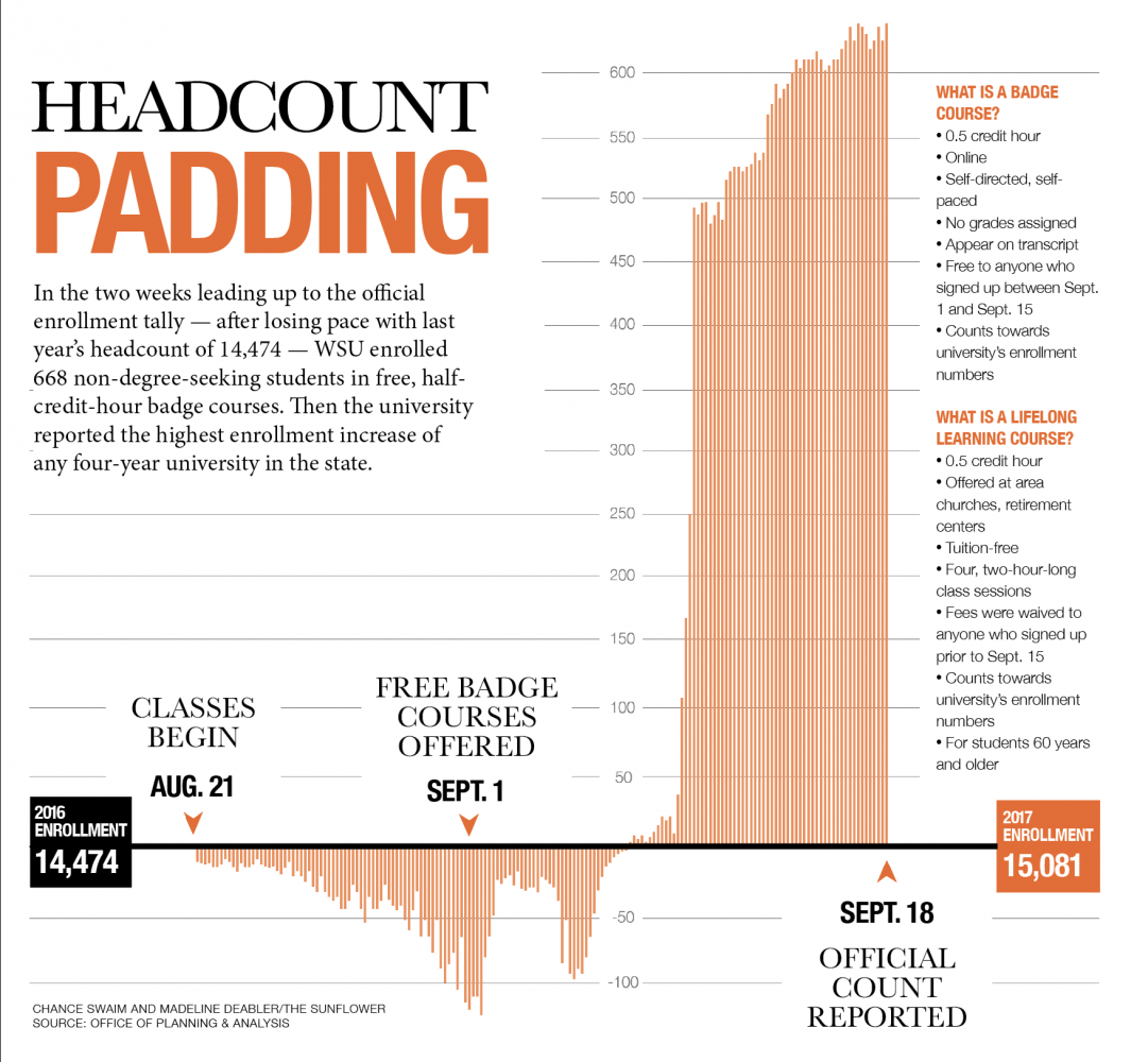 Headcount+Padding%3A+Wichita+State+reports+largest+student+increase+in+state