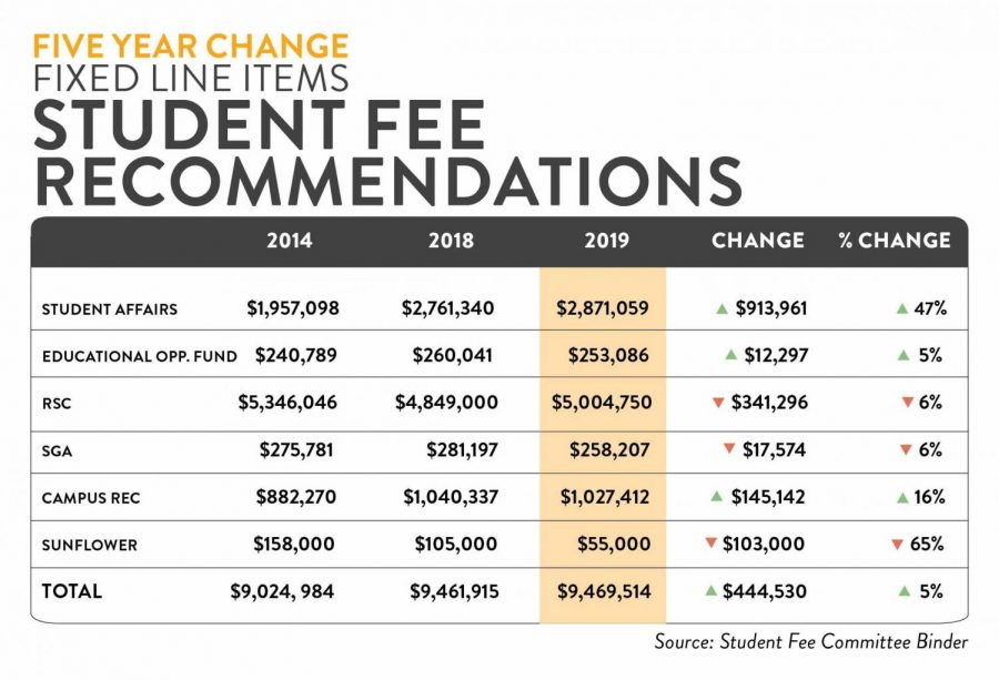 NEWstudent fee recommendations