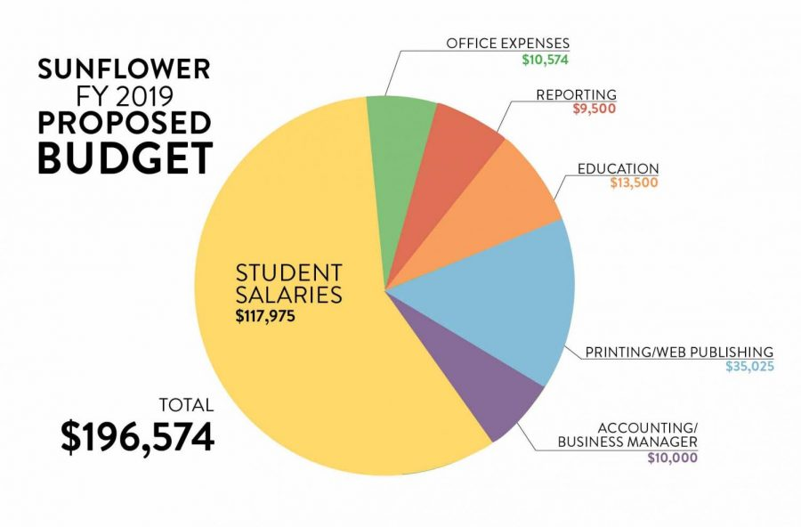 Sunflower FY 2019 Proposed Budget