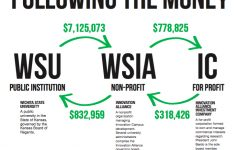 UPDATE WITH EDITOR'S NOTE: Tax documents shed light on Wichita State's financial investment in nonprofit