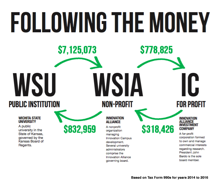 Wichita State gave more than $7.1 million to Innovation Campus nonprofit in its first 3 years