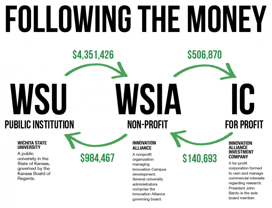 Tax documents shed light on Wichita State's financial investment in nonprofit