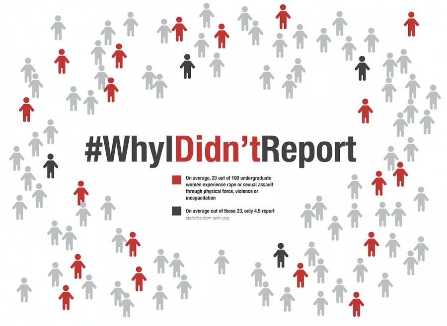 On+average%2C+23+out+of+100+undergraduate+women+experience+rape+or+sexual+assault.+Out+of+those+23%2C+on+average+4.5+report.