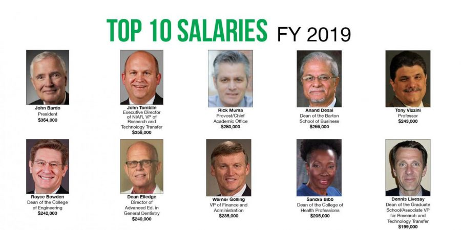 Here are the top 10 salaries at WSU for fiscal year 2019.