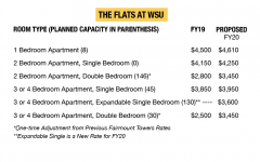 Housing proposal for next year features across-the-board rate increases for on-campus living