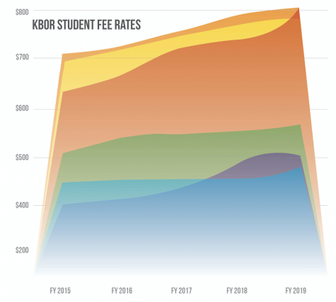 Student fees, tuition increase steadily as state funding fluctuates