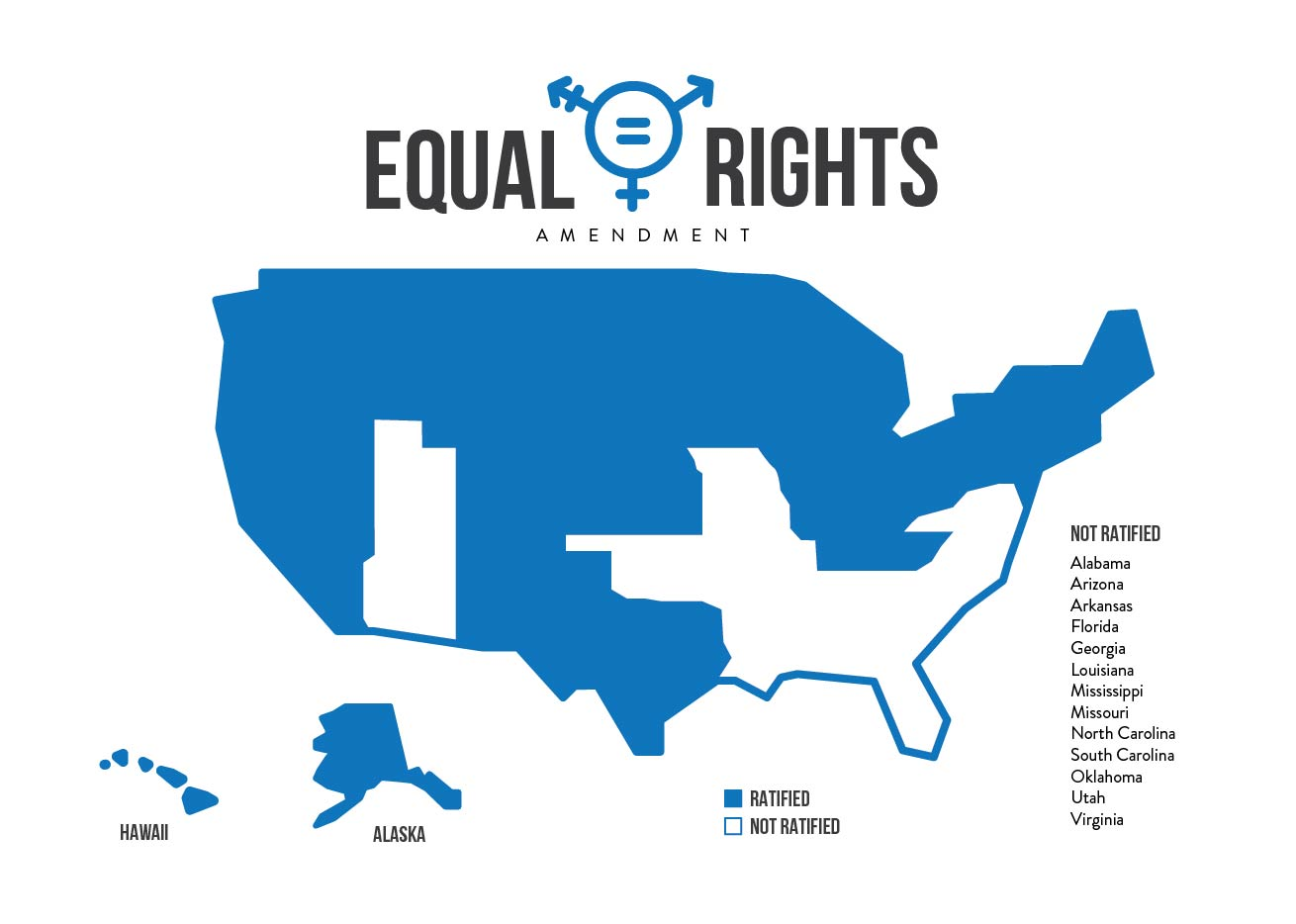 The Equal Rights Amendment Has Been Ratified By 37 States One Short Of The Three