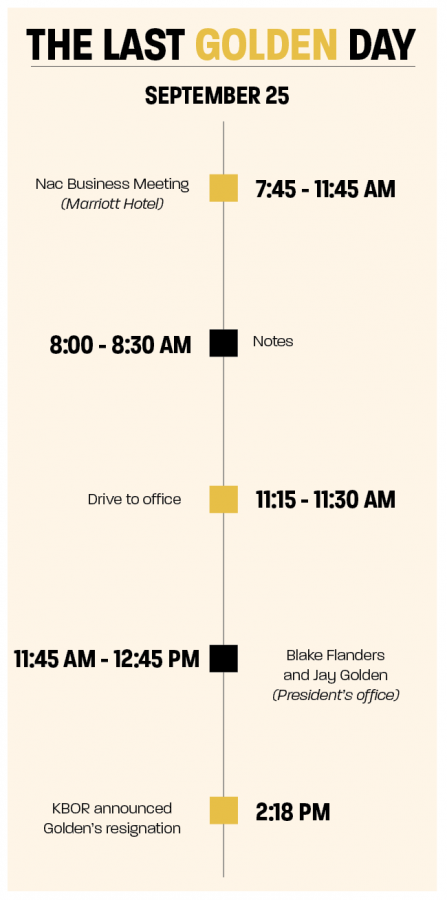 Jay Goldens schedule from his last day as president according to his calendar.